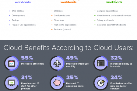 Public, Private & Hybrid Cloud Explained Infographic