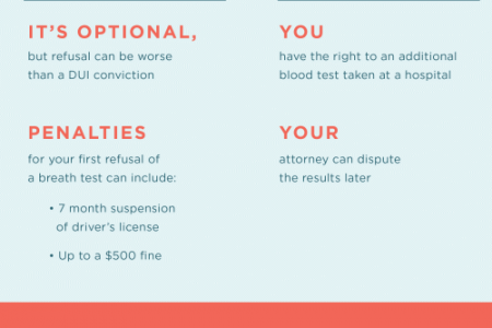 Pulled Over for DUI? Know Your Rights When You See Flashing Lights Infographic