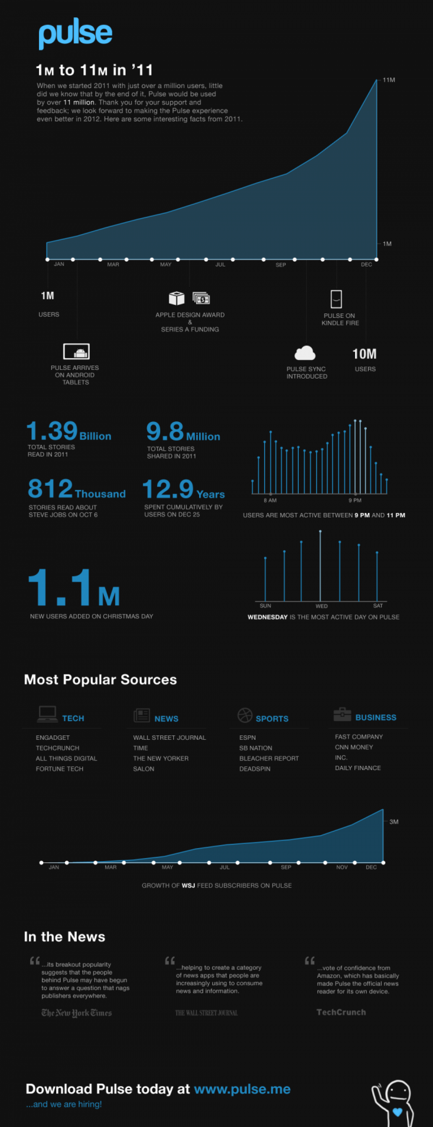 Pulse: From 1M to 11M Users in 2011 Infographic