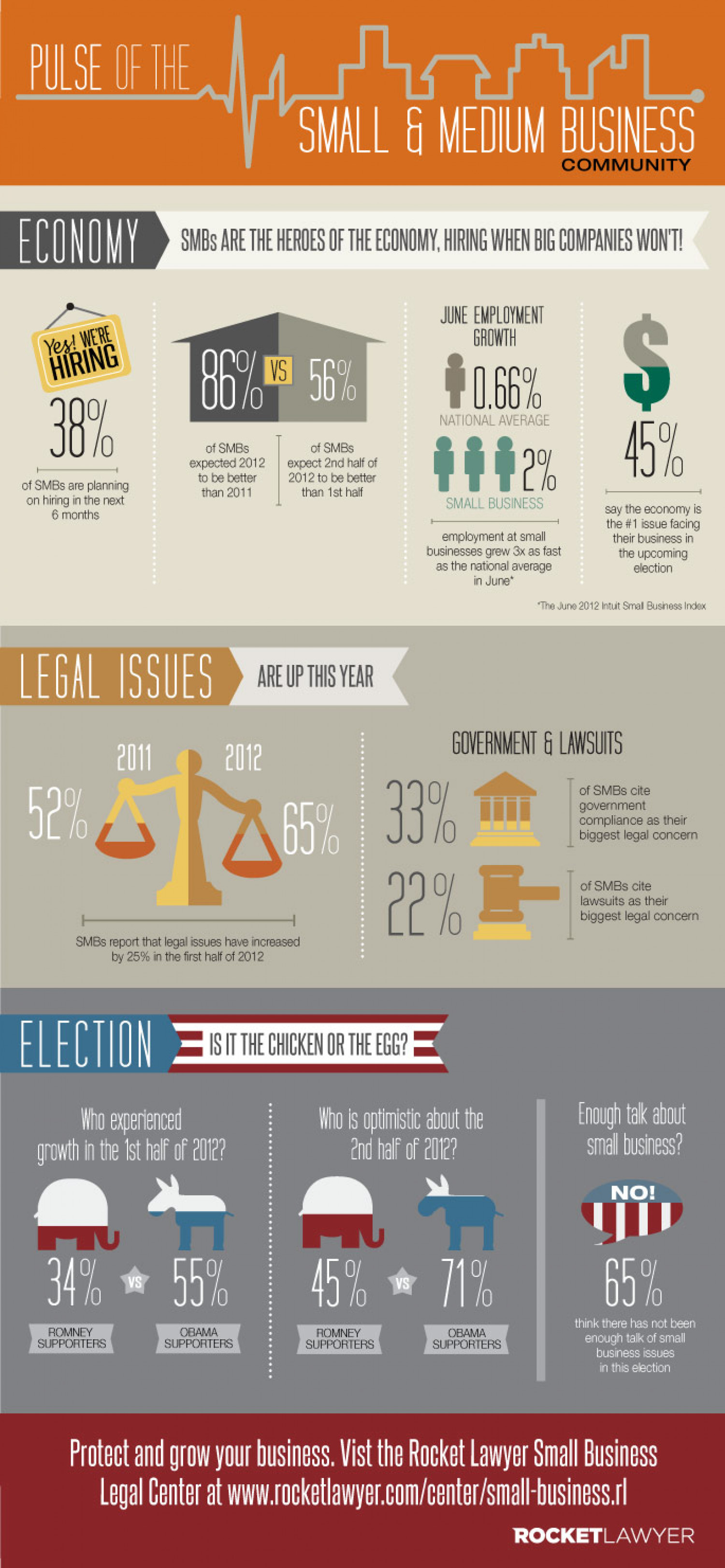 Pulse of the Small and Medium Business Community 2012 Infographic