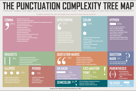 Punctuation Complexity Treemap Infographic