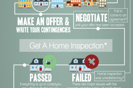 Purchasing a Home — The Course of Events Infographic