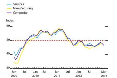 Purchasing manager's indexes, euro area Infographic