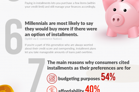 Purchasing Power: 7 Installment Payment Statistics You Probably Aren't Aware Of Infographic