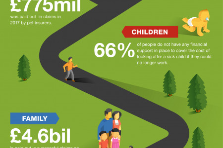 Pure Cover's Average Life's Insurance Journey Infographic