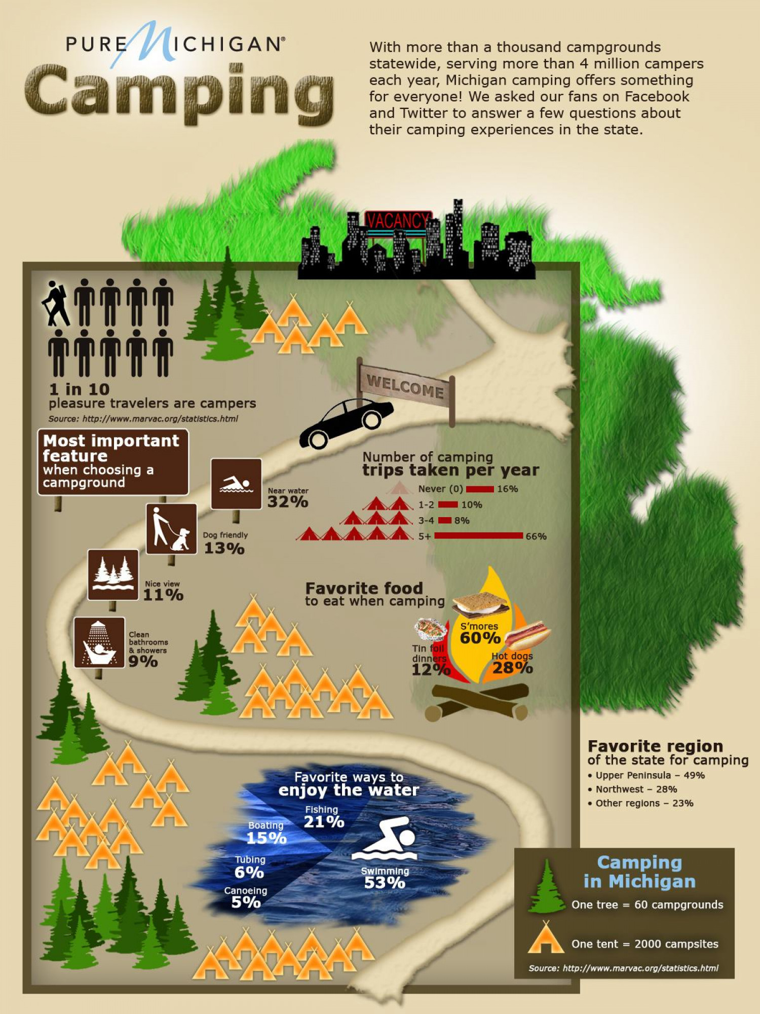 Pure Michigan Camping Infographic