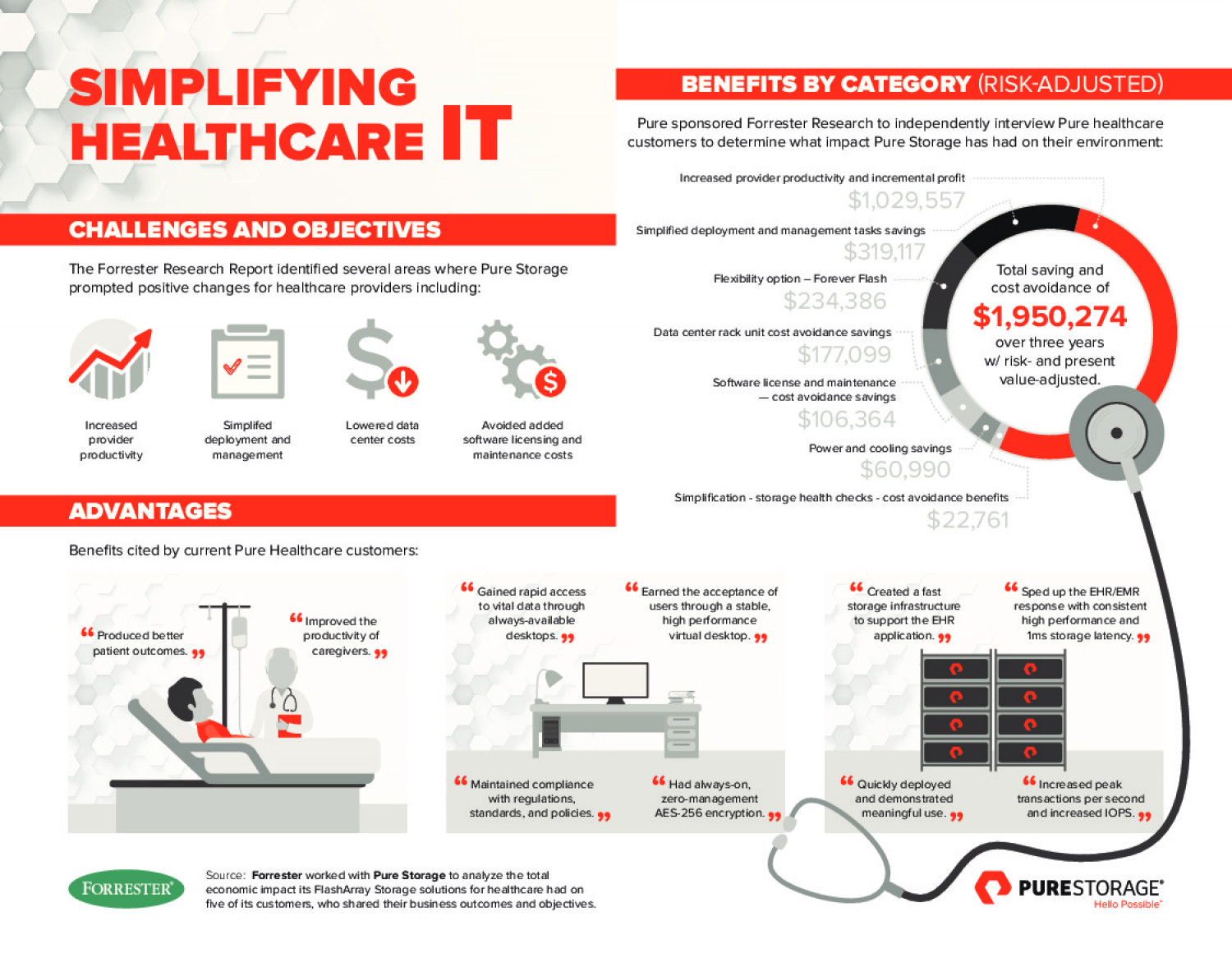Pure Storage Infographic