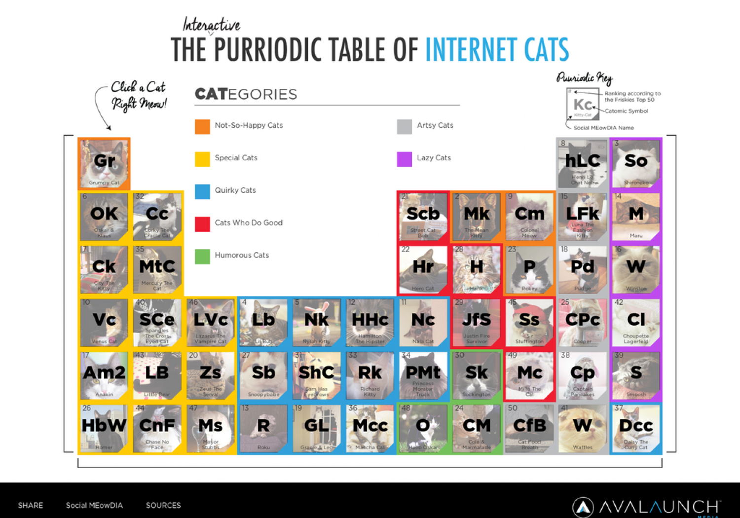 PURRiodic Table of Internet Cats Infographic