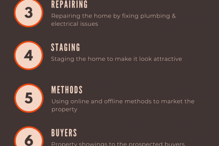 Put Your House For Sale in Washington Without Unnecessary Stages in the Conventional Method Infographic
