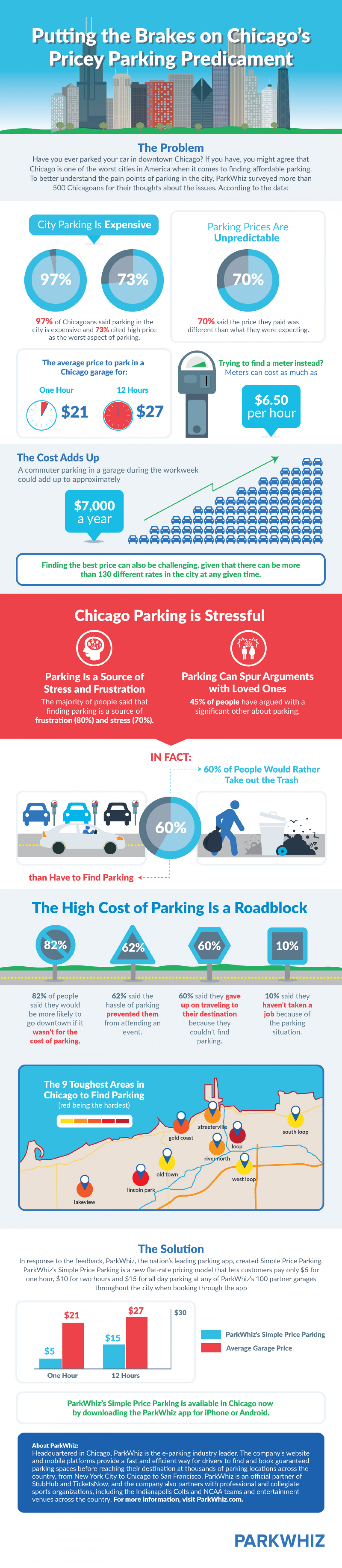 Putting the Brakes on Chicago's Pricey Parking Predicament  Infographic