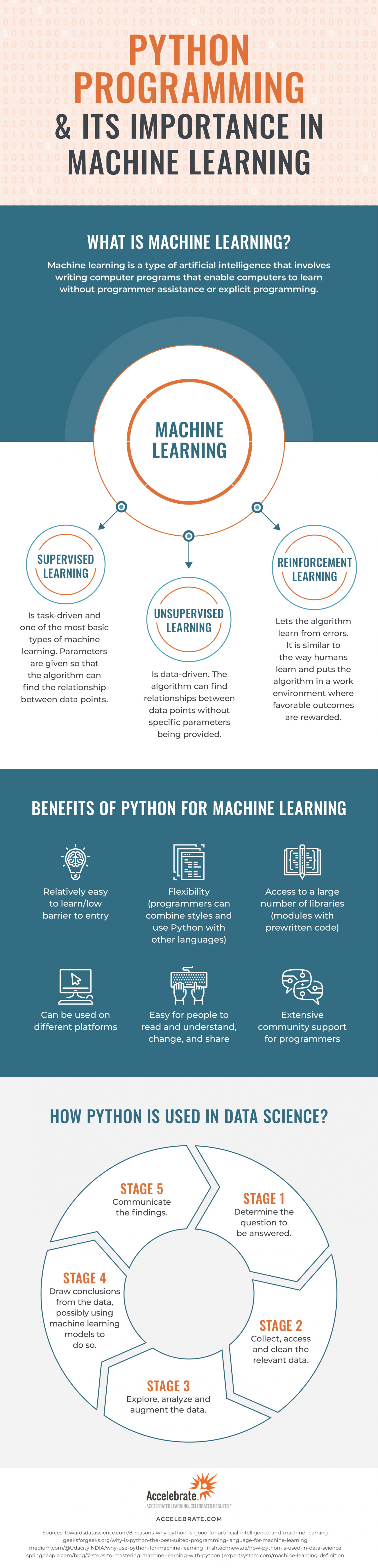 Python Programming and Its Importance In Machine Learning Infographic
