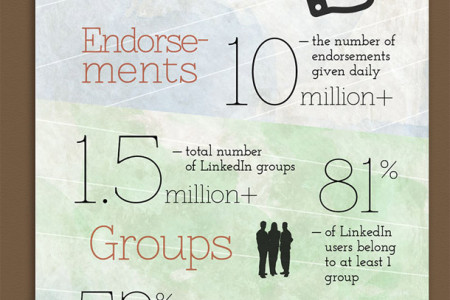 Q2 2013: The State of Linkedin Infographic