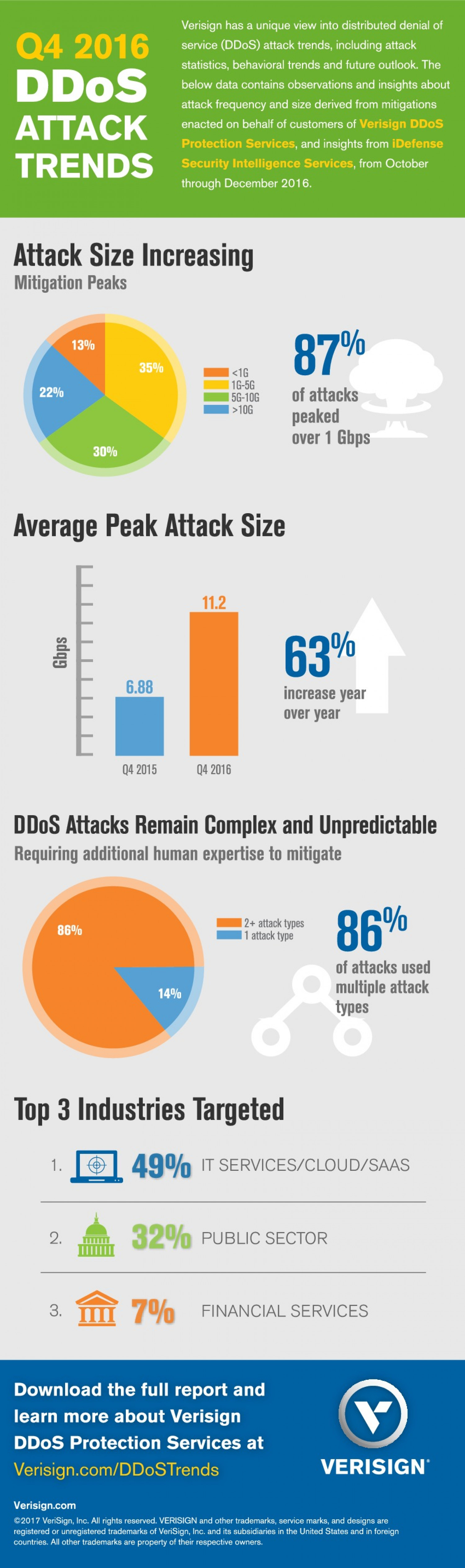 Q4 2016 DDoS Trends Report Infographic