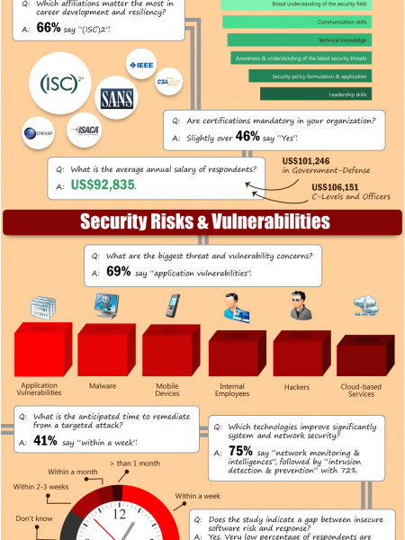 Q&A on Information Security Workforce Infographic