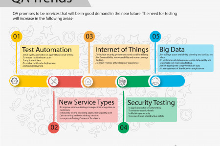 QA Trends  Infographic