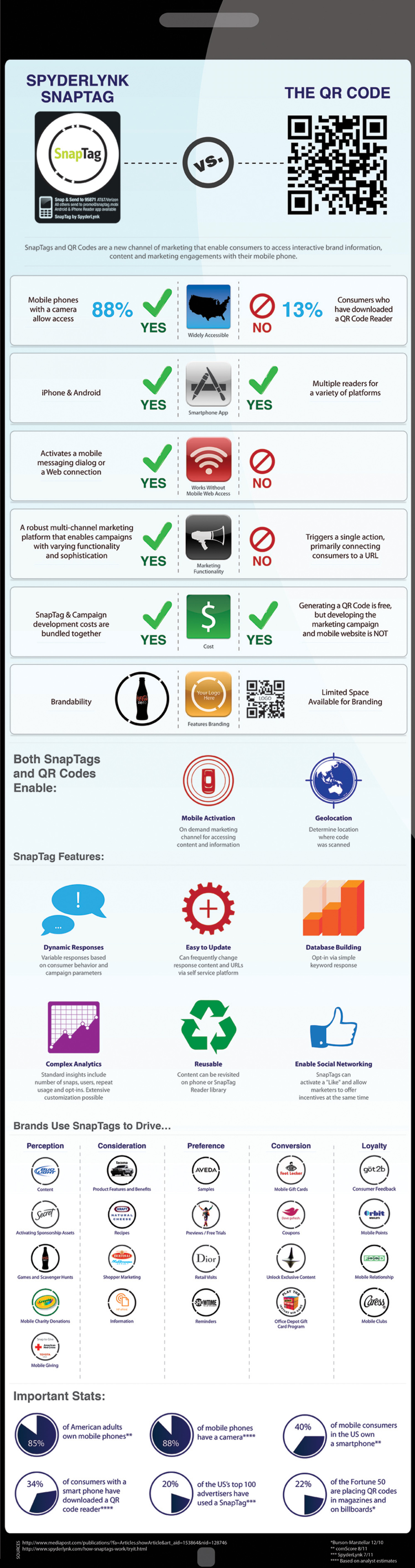 QR Codes vs. SpyderLynk SnapTags Infographic