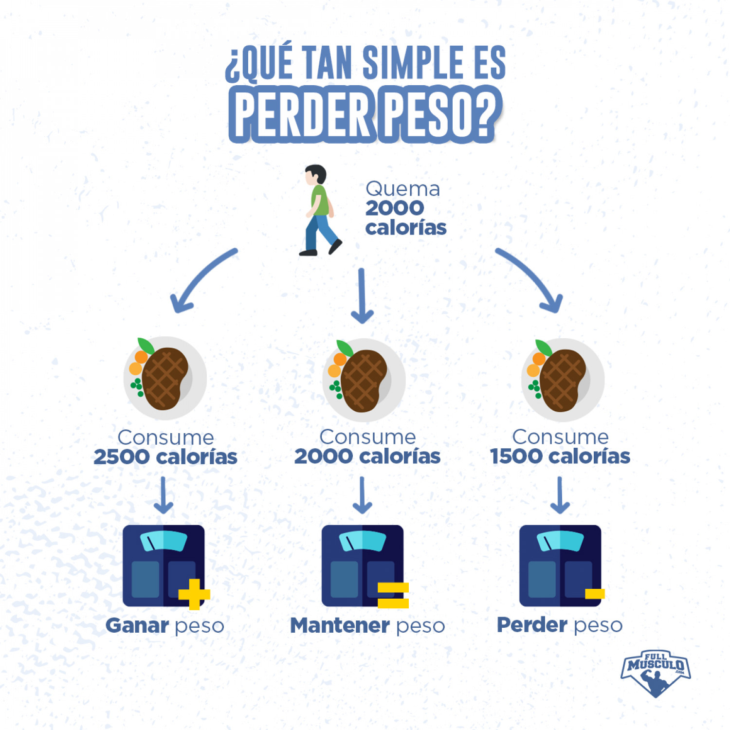Qué tan simple es perder peso ? Infographic