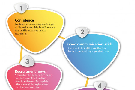 Qualities A Recruiter Should Have Infographic