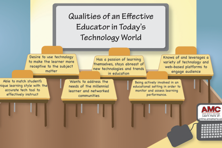 Qualities of an Effective Educator in Today's Technology World Infographic