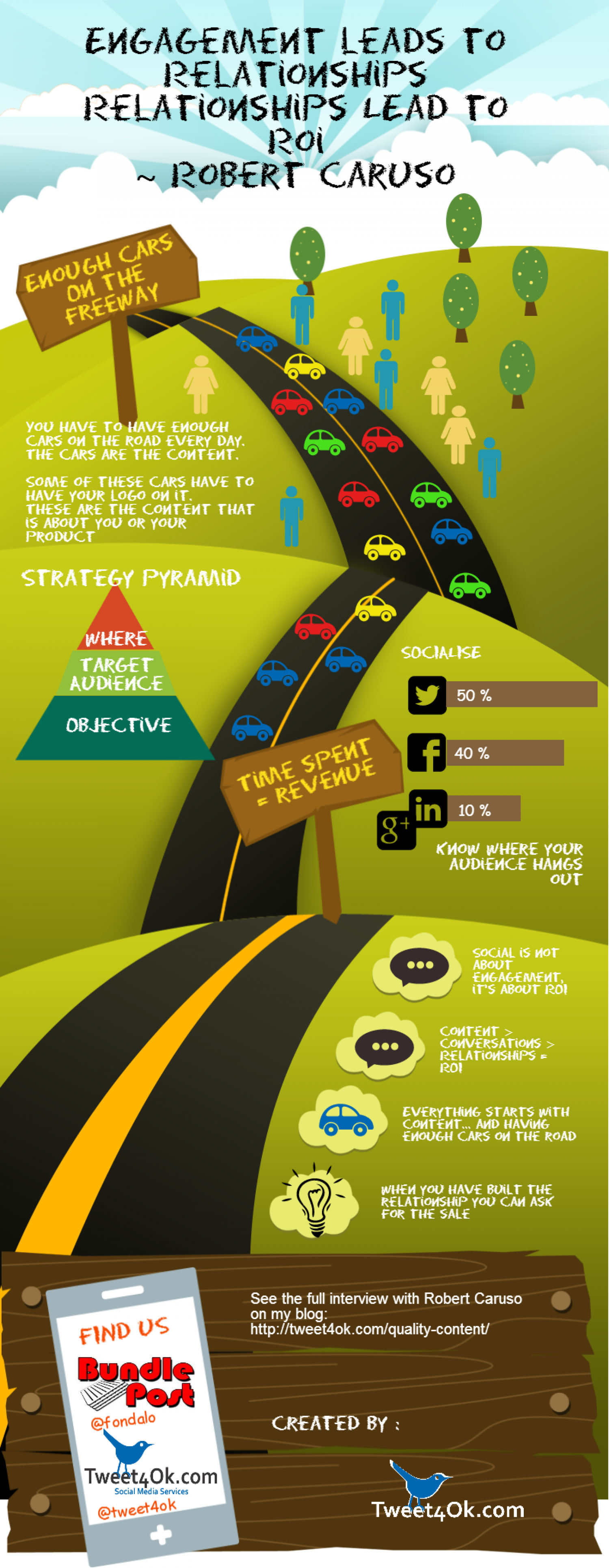 Quality Content Leads To ROI Infographic