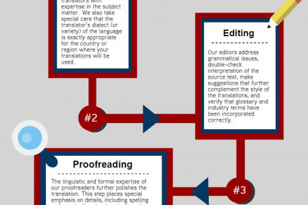 Quality Translation Services in 4 Easy Steps Infographic