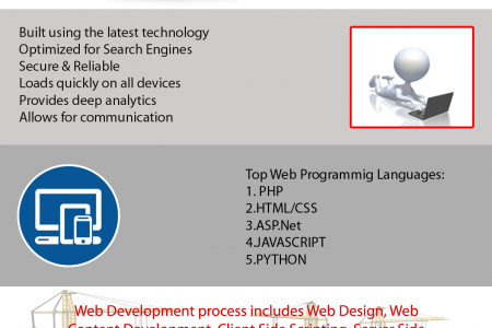 Quality web design and Development Infographic