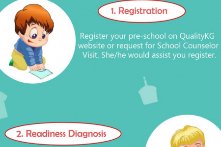 Qualitykg Accreditation for Preschools | Know About Accreditation Development Program Infographic
