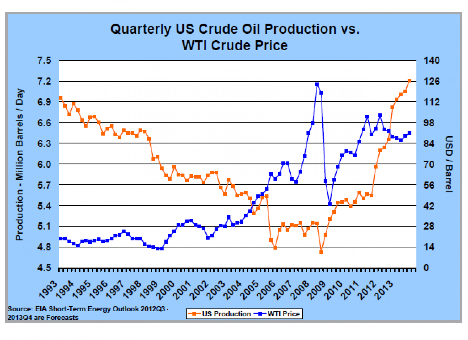 Crude Oil Quote United States  Quaterly Us Crude Oil Production Vswti Crude