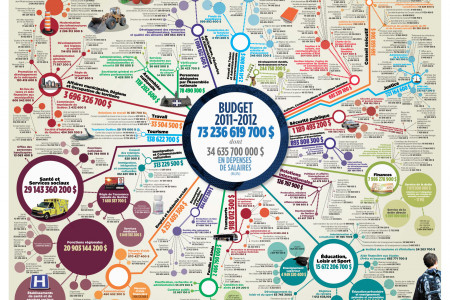 Quebec Budget poster Infographic