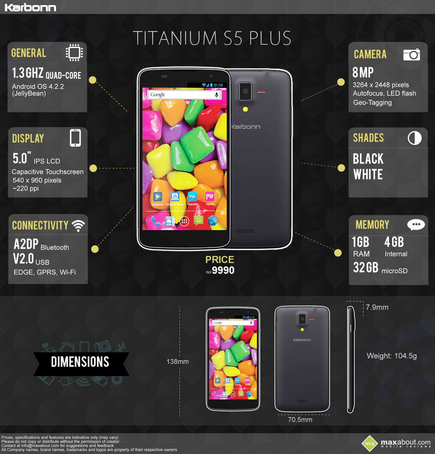 Quick Facts: Karbonn Titanium S5 Plus Infographic