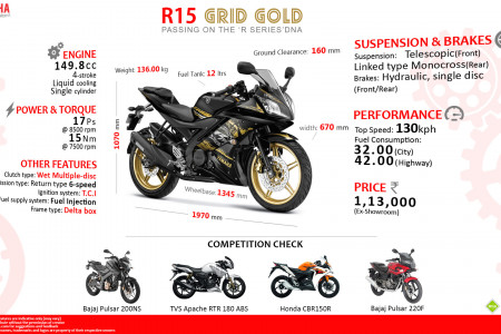Quick Facts: Yamaha R15 Grid Gold Special Edition Infographic
