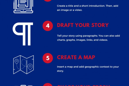 Quick Start to Geospatial Storytelling (Aloha Council of Boy Scouts of America) Infographic