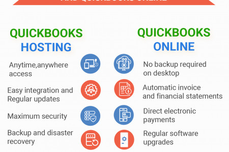 QuickBooks Hosting vs QuickBooks Online- Complete Guide Infographic