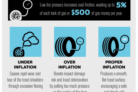 Quick-Guide To Automobile Tires Infographic