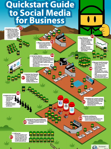 QuickStart Guide to Social Media for Business Infographic