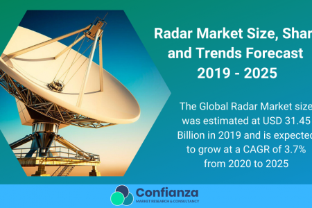 Radar Market Size, Share and Trends Forecast 2019 - 2025 Infographic