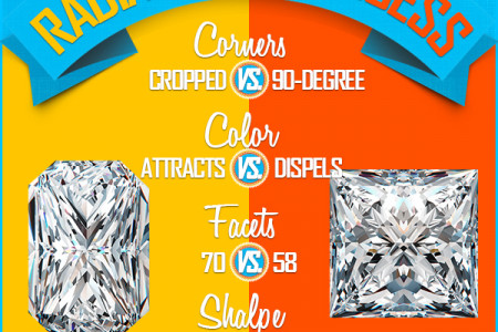 Radiant Cut vs. Princess Cut Diamond Infographic