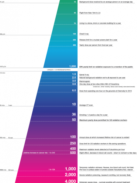 Radiation Dosage Chart Infographic