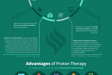 Radiation Treatment Infographic