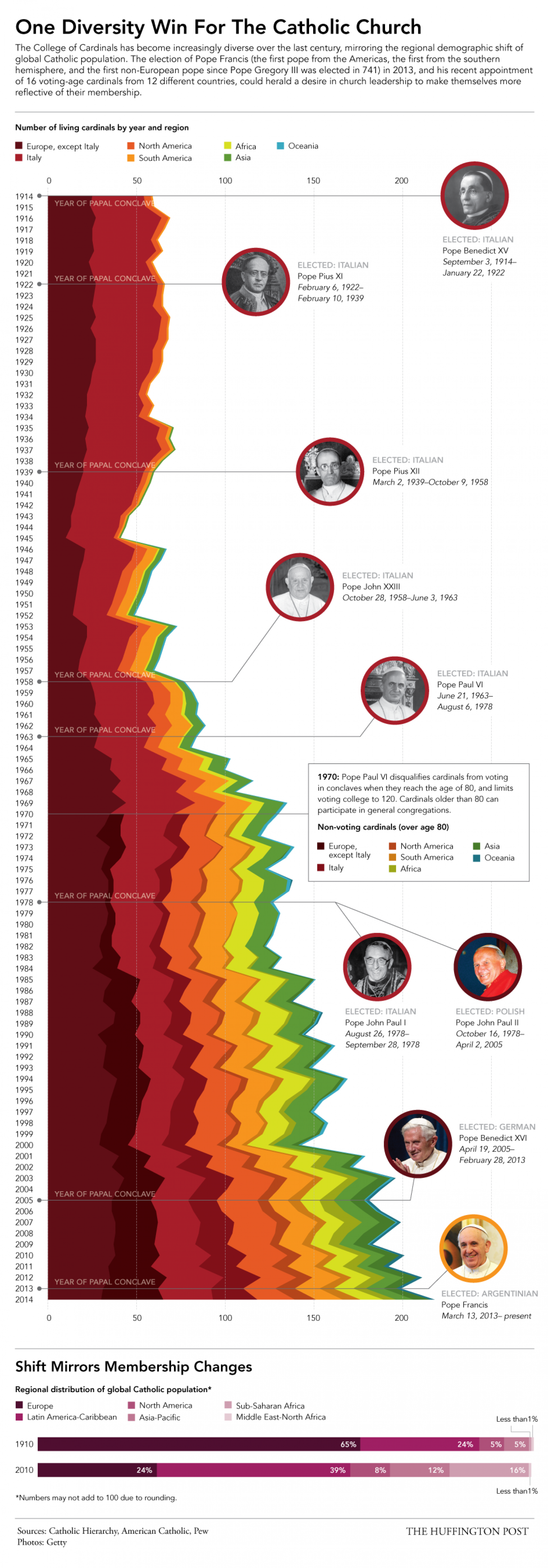 Radical Change In Catholic Church Over The Last 100 Years Infographic