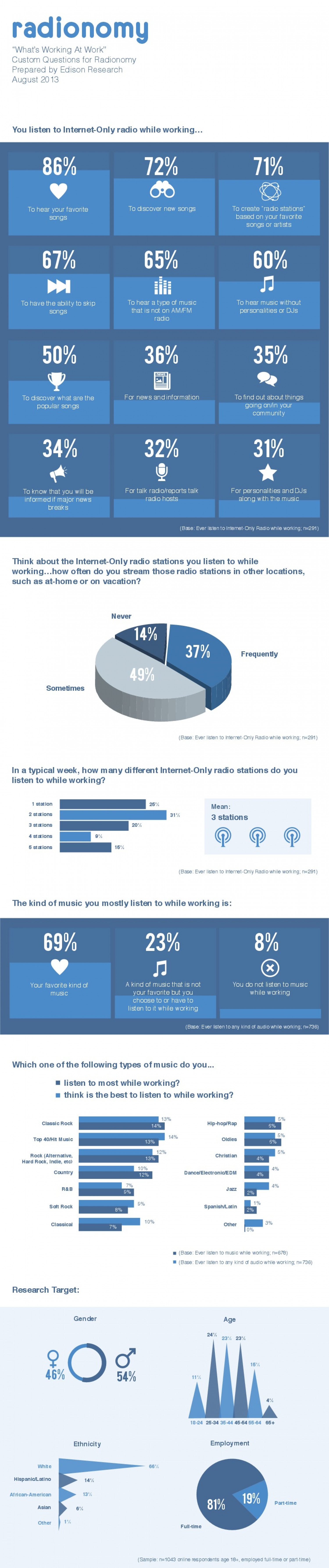 """Radionomy """"What's Working At Work"""" Infographic"""