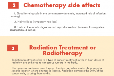 Radiotherapy Vs Chemotherapy in Cancer Treatment Infographic