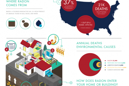 Radon Detector Why This Is Much Needed Infographic