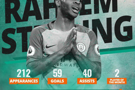 Raheem Sterling - Football Player's Profile by TipsPortal.com Infographic