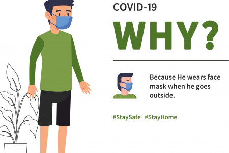 Rahul is Safe from COVID-19 Infographic