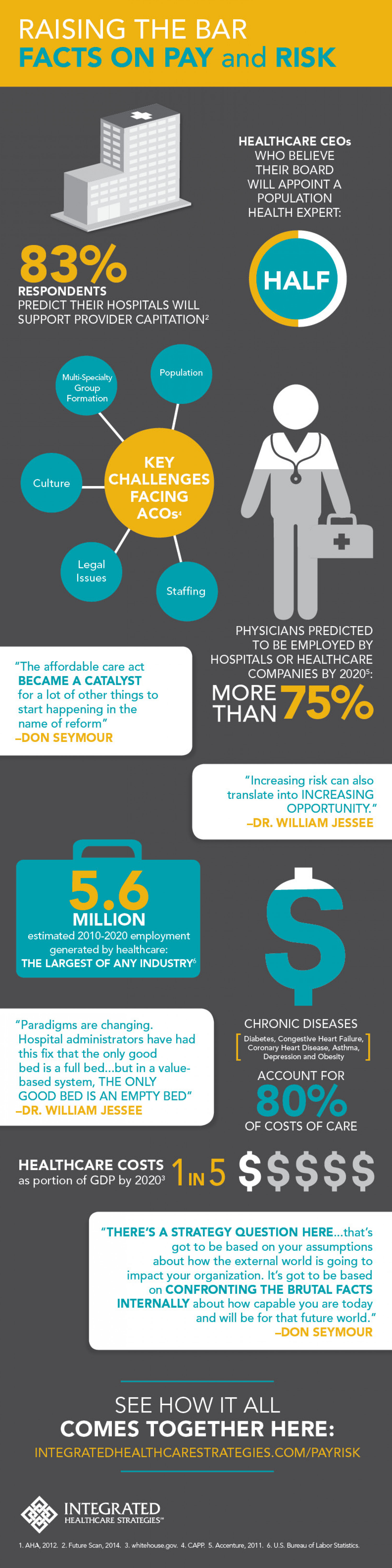 Raising the Bar: Facts on Healthcare Pay and Risk  Infographic