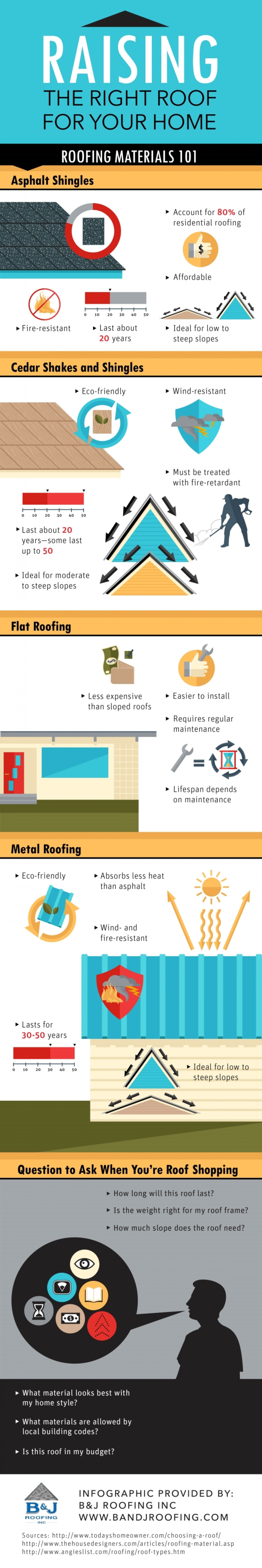 Raising the Right Roof for Your Home Infographic