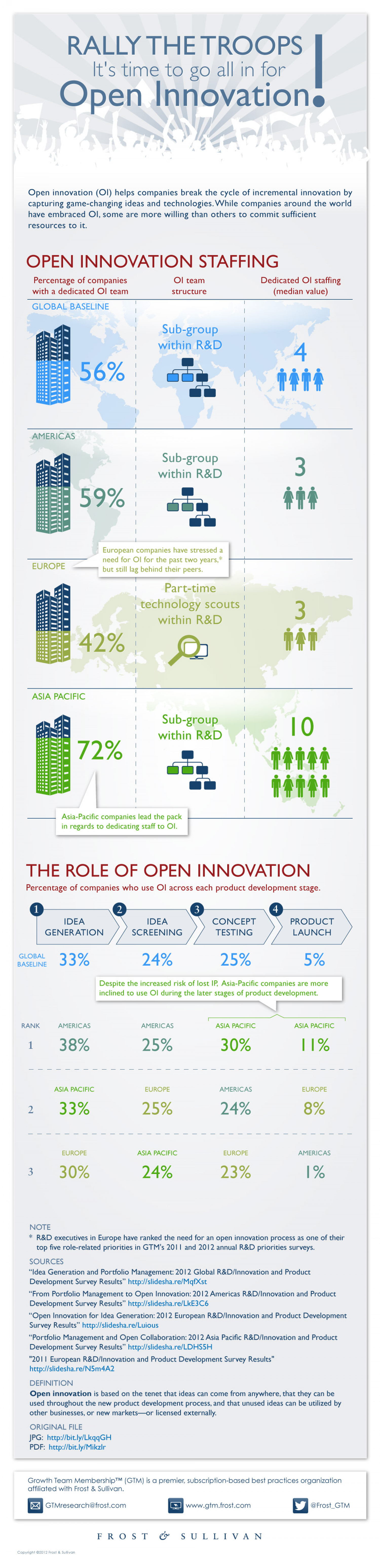 Rally the Troops! It's time to go all in for Open Innovation Infographic
