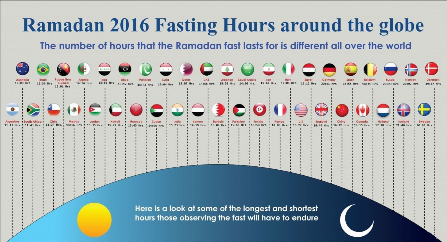 Ramadan 2016 Fasting Hours for Countries around the globe Infographic