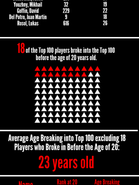Ranking Statistics for the World's Top 100 Male Tennis Players Infographic